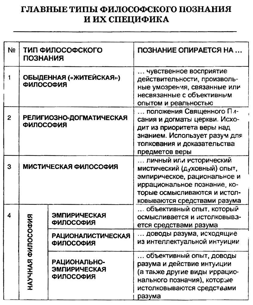 Главные типы философского познания и их спецификация. Таблица