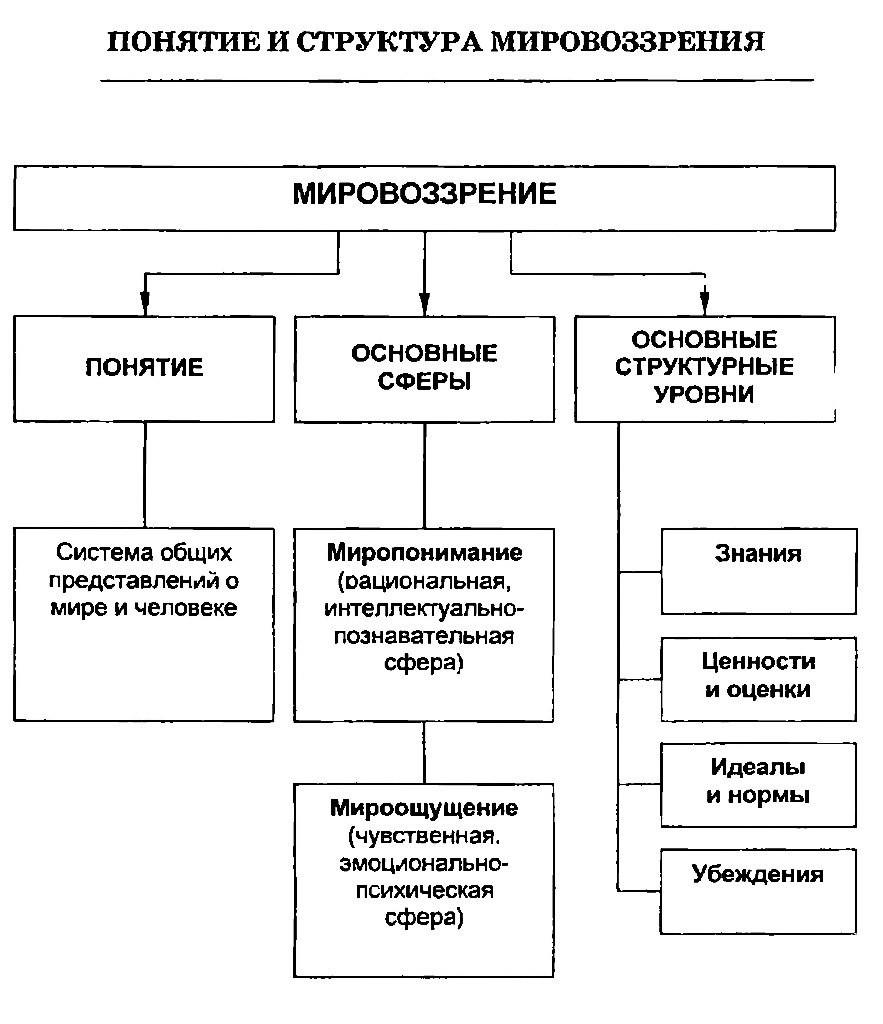 Понятие и структура мировоззрения. Схема