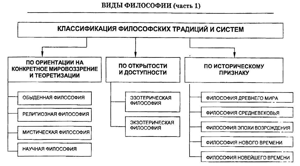 Виды философии. Классификация. Схема