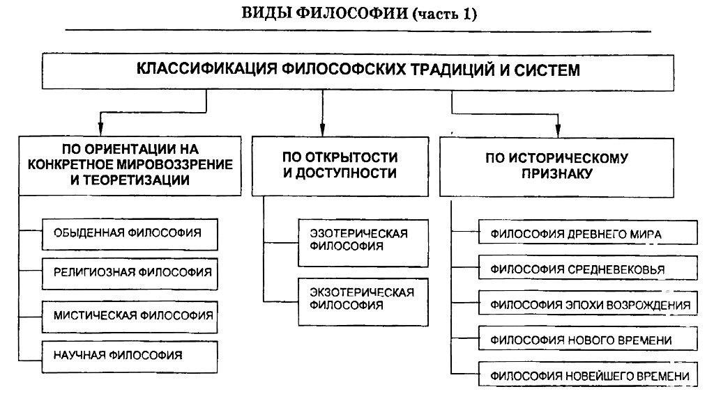 Классификация. Схема