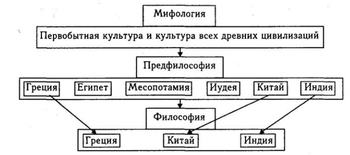 Этапы формирования философии. Схема