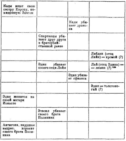 Структура мифа об Эдипе Леви-Стросс