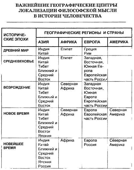 Важнейшие географические центры локализации философской мысли в истории. Таблица