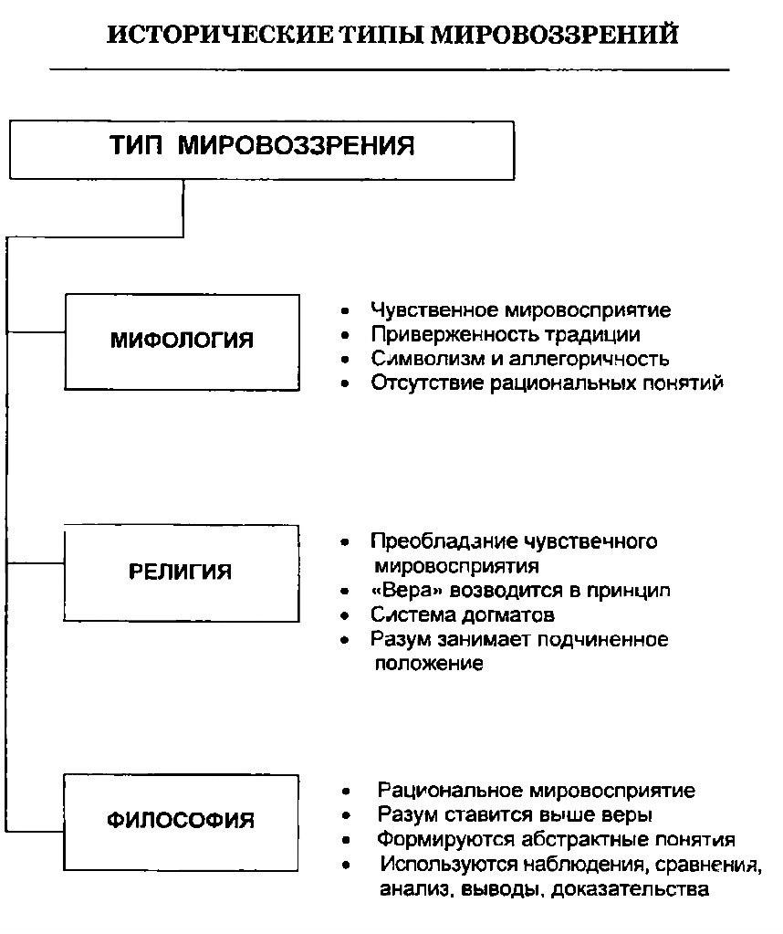 Исторические типы мировоззрения. Схема
