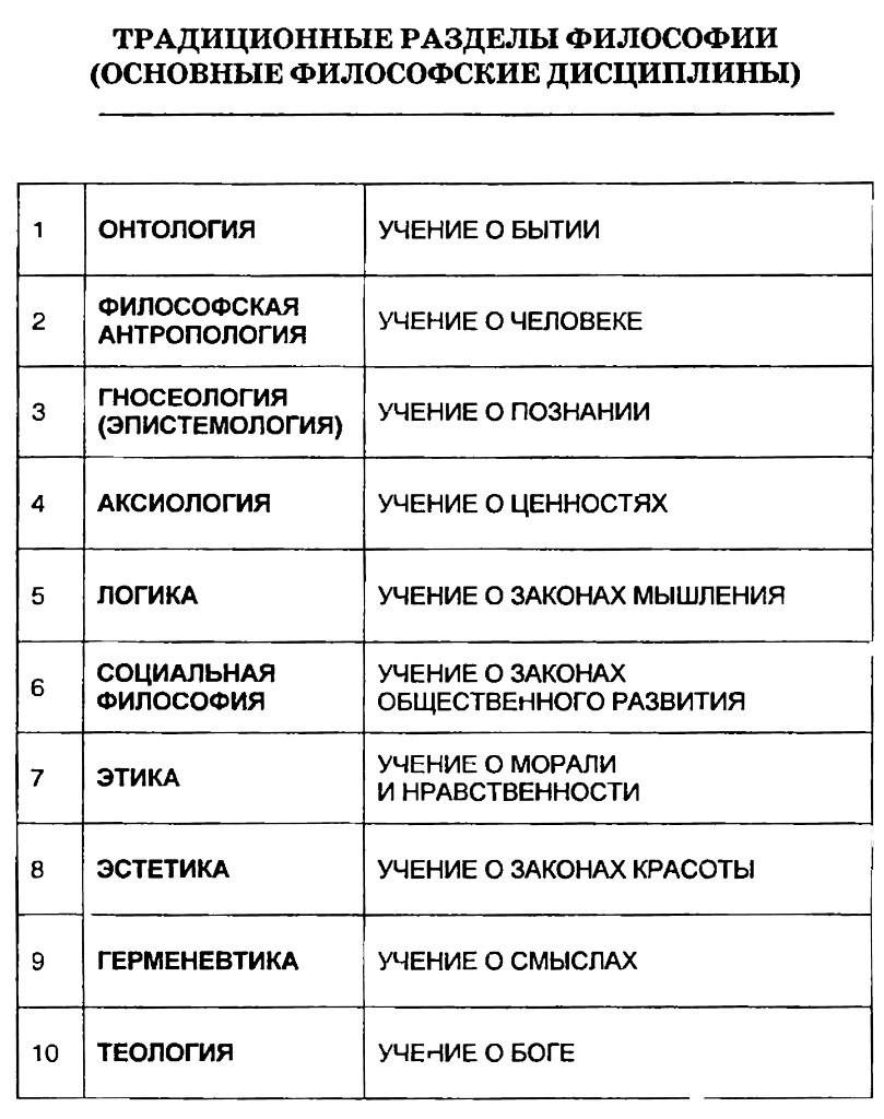 Основные философские дисциплины. Таблица