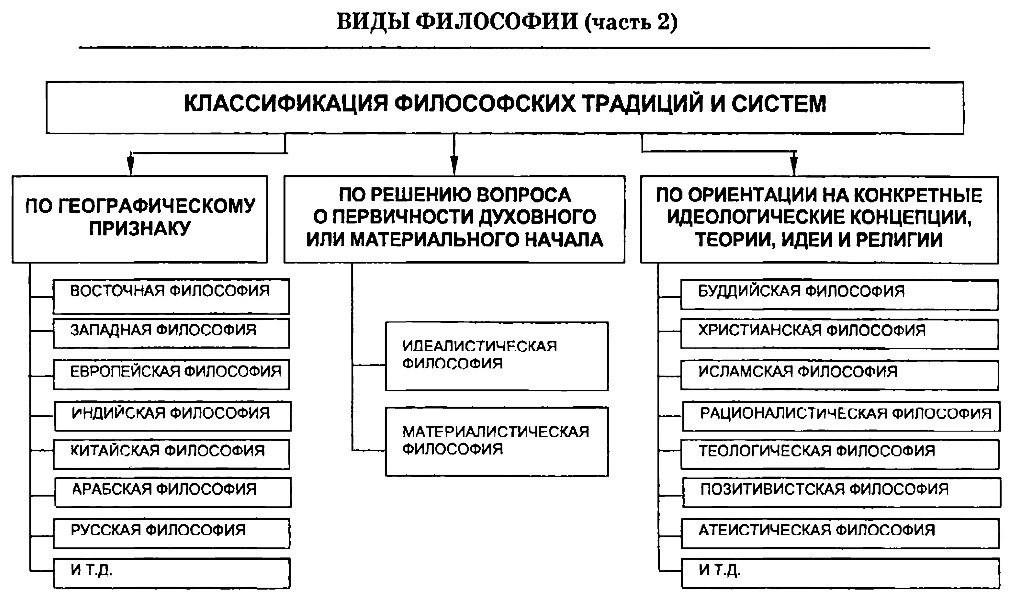 Виды философии. Классификация. Таблица